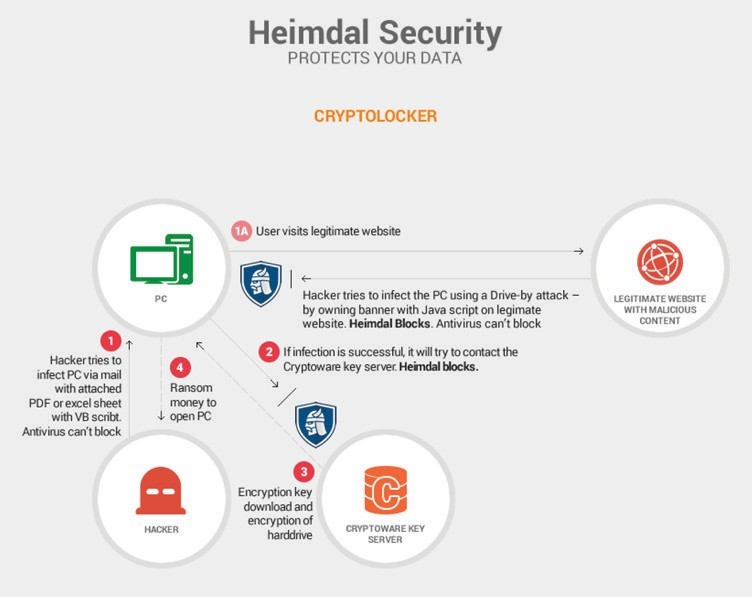 Heimdal Security CryptoLocker
