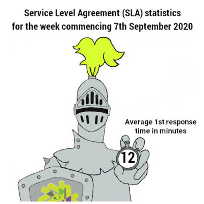 Service Level Agreement speed of 12 minutes