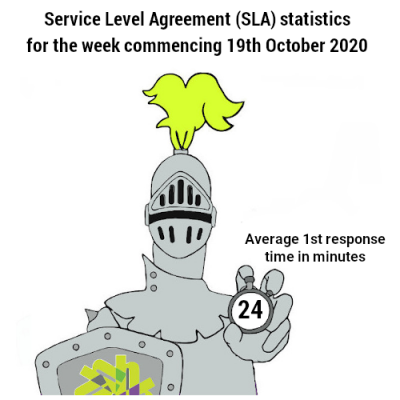 Service Level Agreement speed of 24 minutes