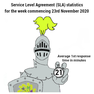 Service Level Agreement speed of 21 minutes